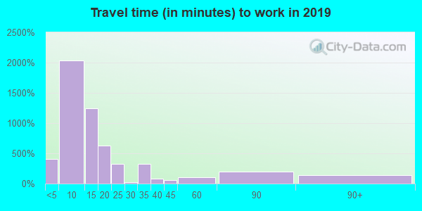 26241 zip code travel time to work (commute)
