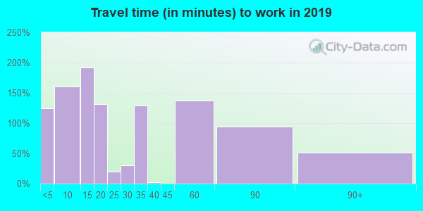 26288 zip code travel time to work (commute)