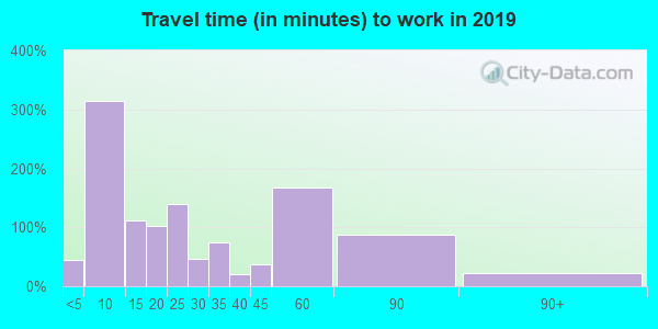 26362 zip code travel time to work (commute)