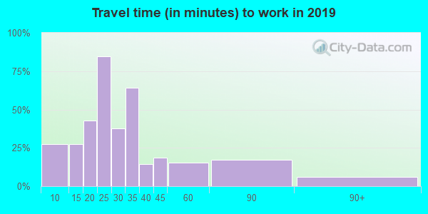 26451 zip code travel time to work (commute)