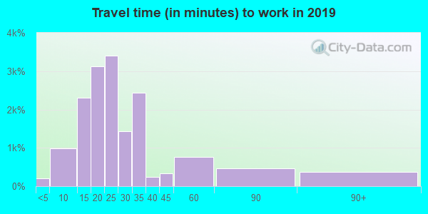 26508 zip code travel time to work (commute)