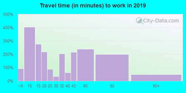 26537 zip code travel time to work (commute)