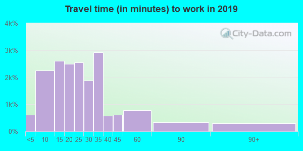 26554 zip code travel time to work (commute)