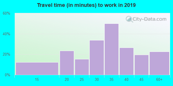 26574 zip code travel time to work (commute)