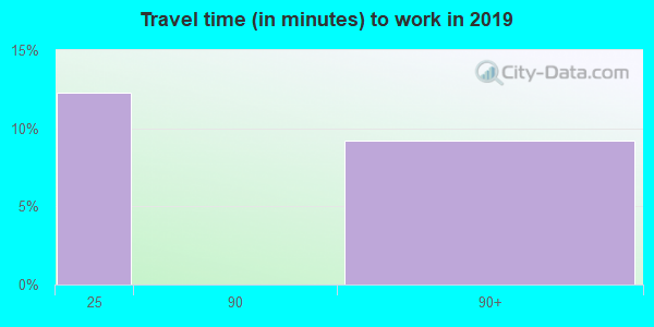 26684 zip code travel time to work (commute)