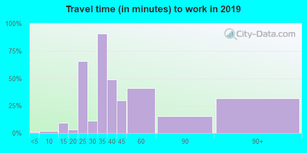 26717 zip code travel time to work (commute)