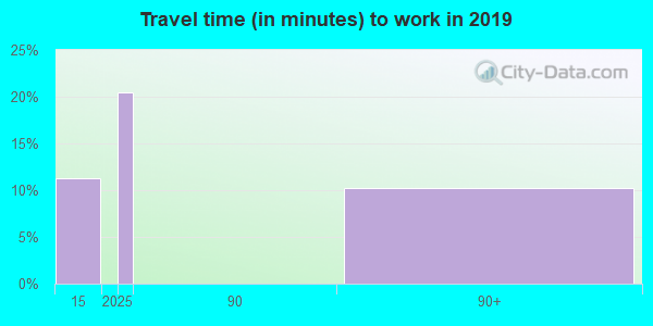 26720 zip code travel time to work (commute)