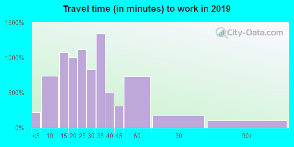 27021 zip code travel time to work (commute)