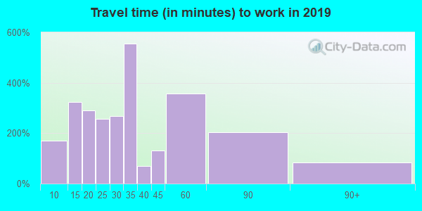27043 zip code travel time to work (commute)