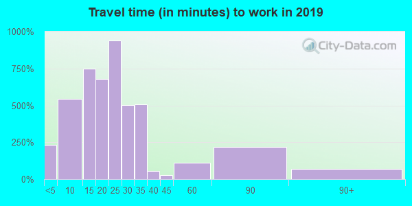 Travel time to work (commute) in zip code 27045