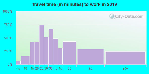 27052 zip code travel time to work (commute)
