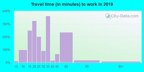 27248 zip code travel time to work (commute)