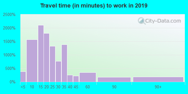 27262 zip code travel time to work (commute)