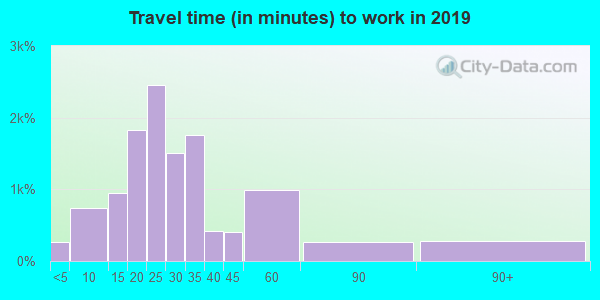 27278 zip code travel time to work (commute)