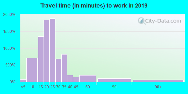 27282 zip code travel time to work (commute)