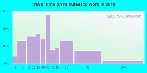 27302 zip code travel time to work (commute)