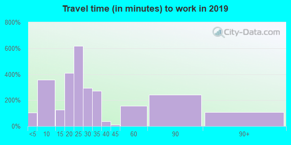 27306 zip code travel time to work (commute)