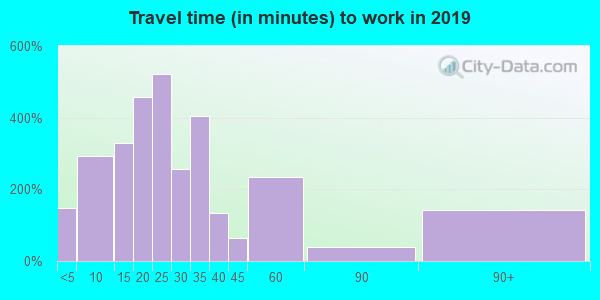 27350 zip code travel time to work (commute)