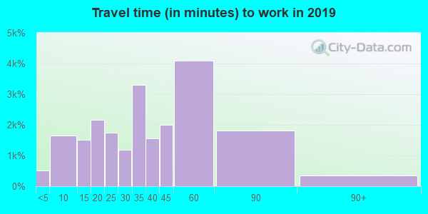 27526 zip code travel time to work (commute)