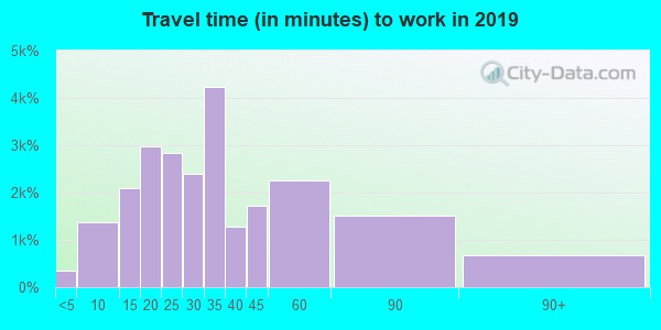 27529 zip code travel time to work (commute)