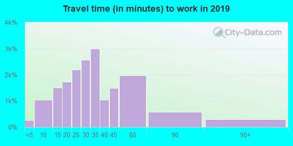 27540 zip code travel time to work (commute)