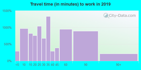 Travel time to work (commute) in zip code 27546
