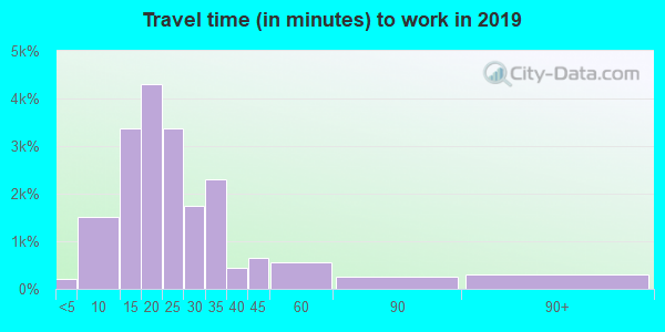 27560 zip code travel time to work (commute)