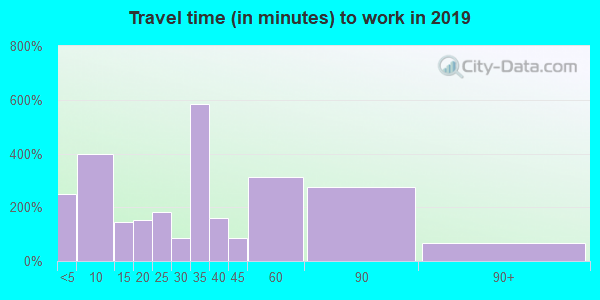 27589 zip code travel time to work (commute)