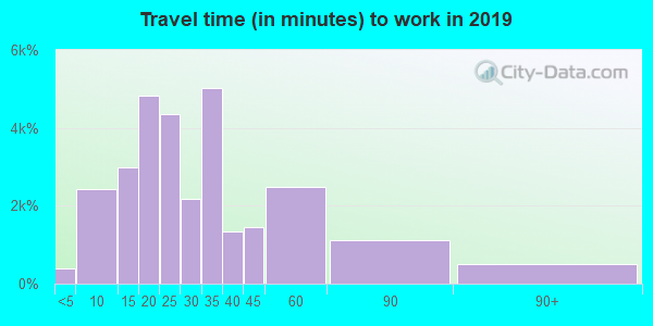 27603 zip code travel time to work (commute)
