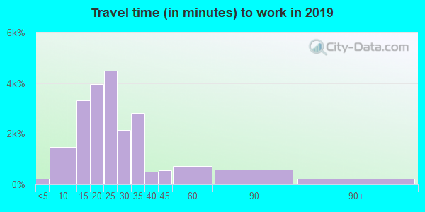 27612 zip code travel time to work (commute)