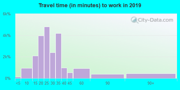27613 zip code travel time to work (commute)