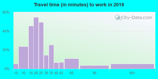 27707 zip code travel time to work (commute)