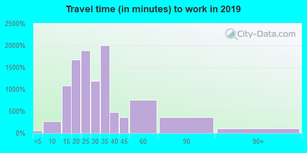 27712 zip code travel time to work (commute)