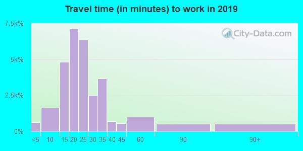 27713 zip code travel time to work (commute)
