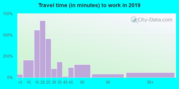 27851 zip code travel time to work (commute)