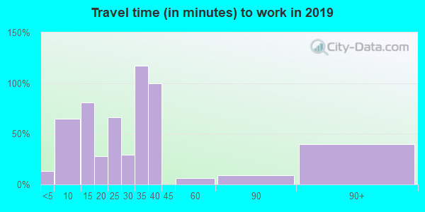 27869 zip code travel time to work (commute)