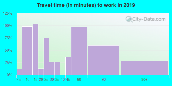 27973 zip code travel time to work (commute)