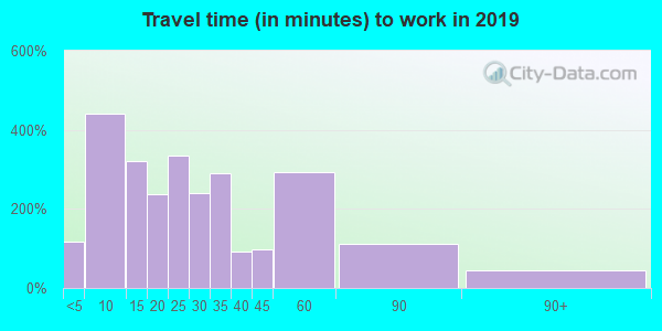 27983 zip code travel time to work (commute)