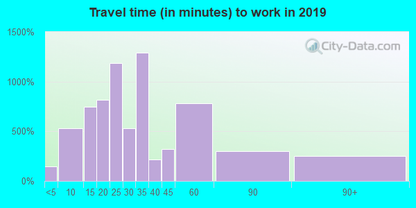 28034 zip code travel time to work (commute)