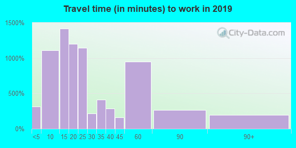 28043 zip code travel time to work (commute)