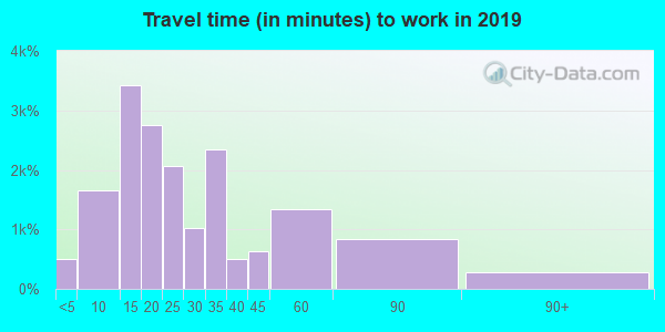28054 zip code travel time to work (commute)