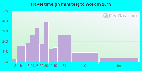 28105 zip code travel time to work (commute)