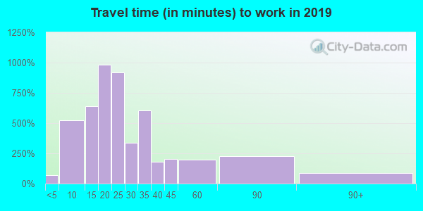 28134 zip code travel time to work (commute)