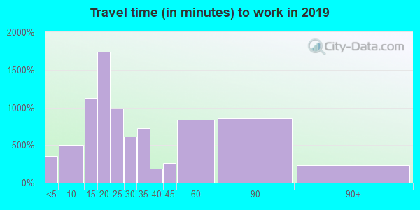 28139 zip code travel time to work (commute)