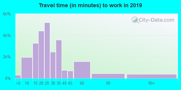 28210 zip code travel time to work (commute)