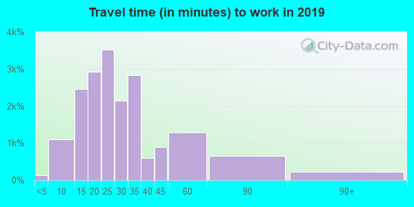 28226 zip code travel time to work (commute)
