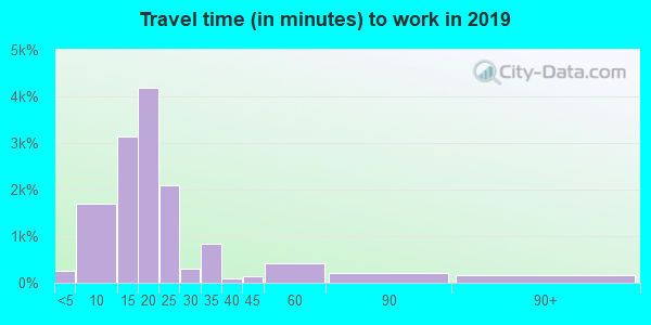 28303 zip code travel time to work (commute)