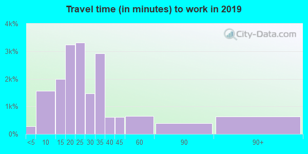 28306 zip code travel time to work (commute)