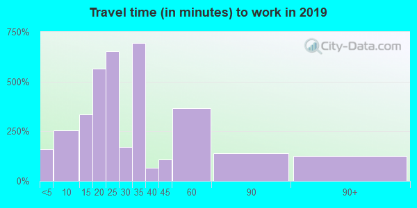 28320 zip code travel time to work (commute)