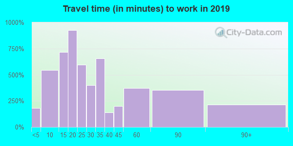 28364 zip code travel time to work (commute)
